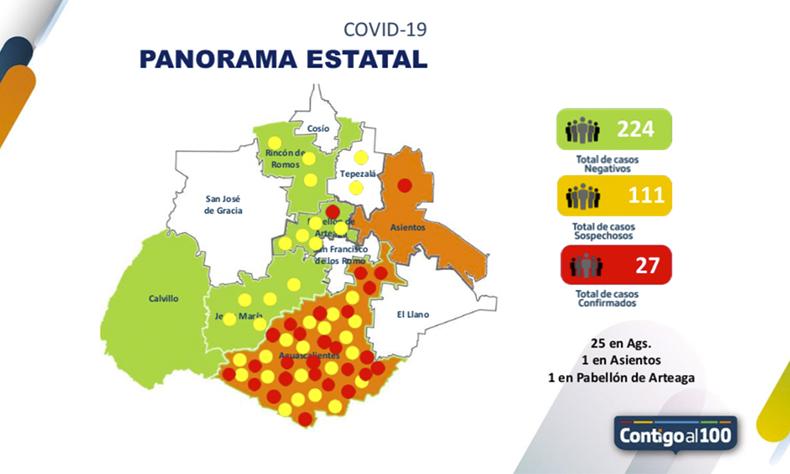 27 casos confirmados de COVID-19 en Aguascalientes.