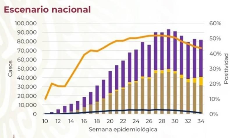 575 mexicanos murieron en las últimas 24 horas a causa de coronavirus