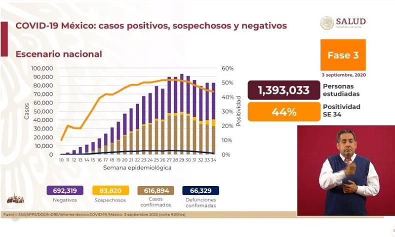 5 mil 937 casos nuevos de coronavirus
